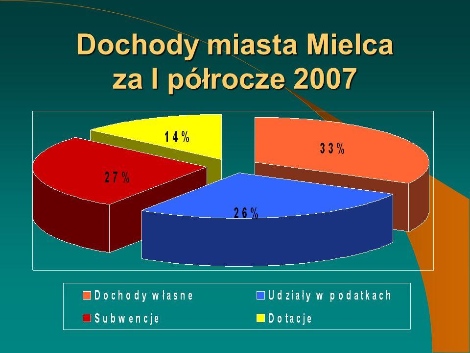 Dochody miasta Mielca za I półrocze 2007