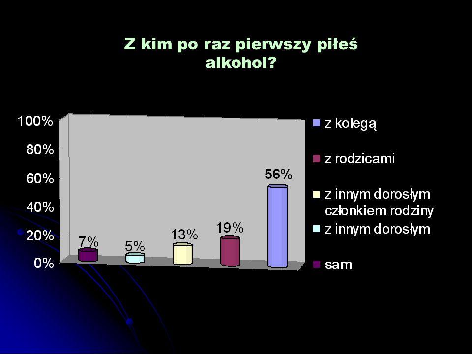 Z kim po raz pierwszy piłeś alkohol?