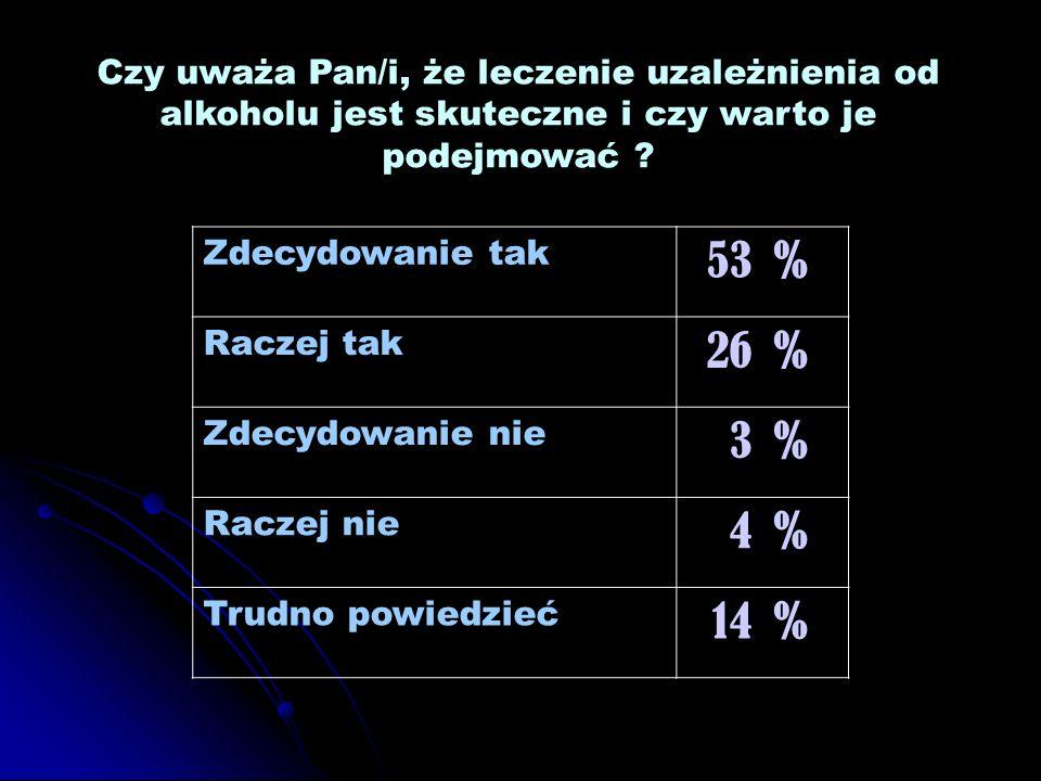 Czy uważa Pan/i, że leczenie uzależnienia od alkoholu jest skuteczne i czy warto je podejmować ? Zdecydowanie tak 53% Raczej tak 26% Zdecydowanie nie