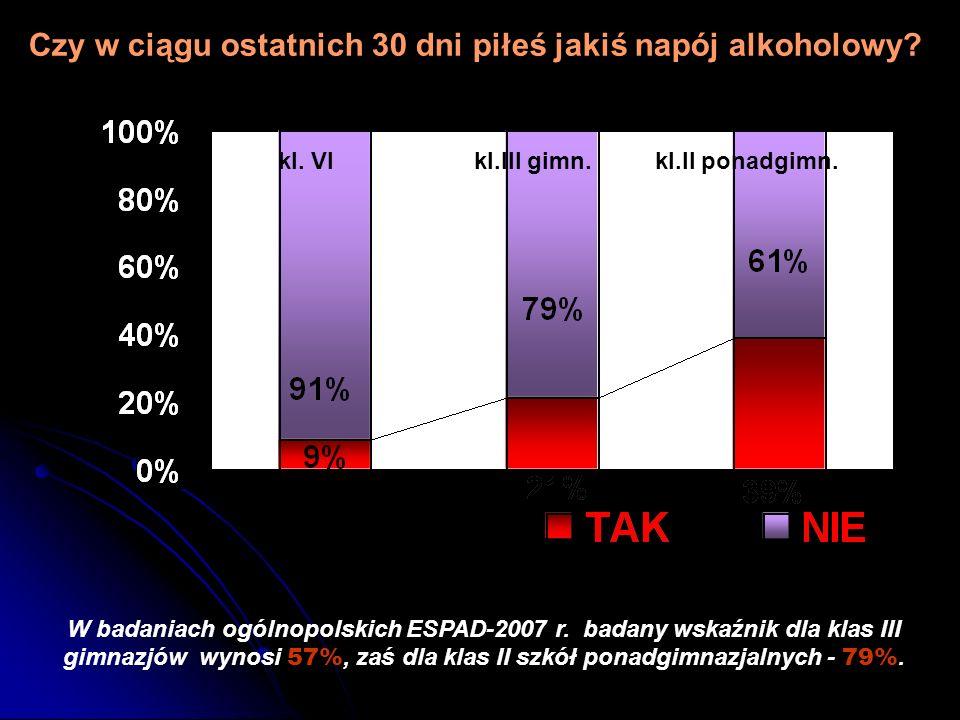 Czy w ciągu ostatnich 30 dni piłeś jakiś napój alkoholowy? W badaniach ogólnopolskich ESPAD-2007 r. badany wskaźnik dla klas III gimnazjów wynosi 57%,