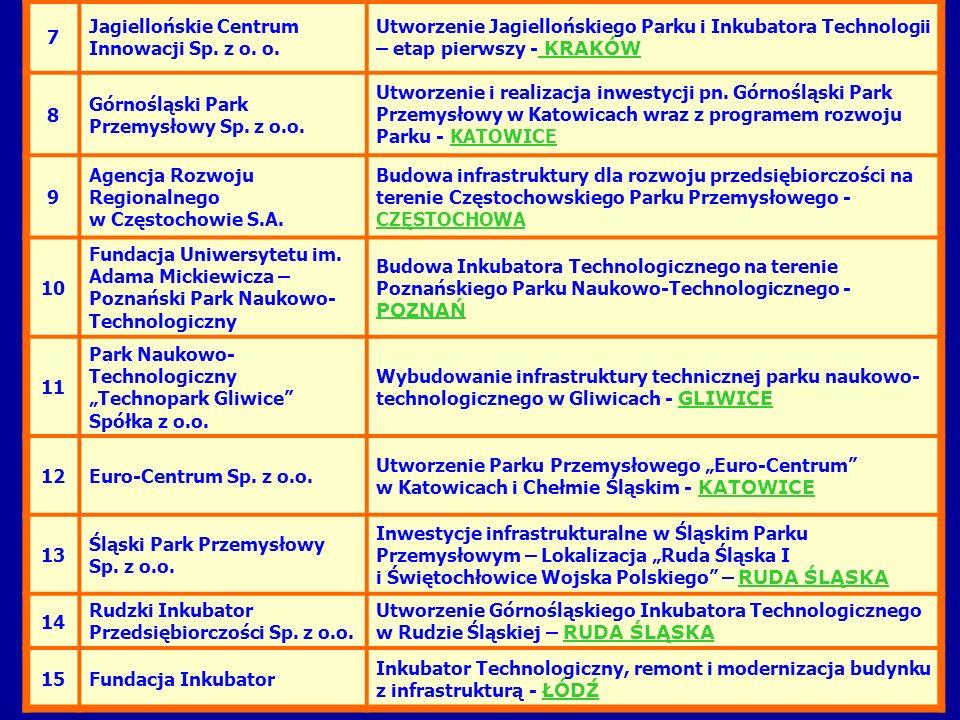 7 Jagiellońskie Centrum Innowacji Sp. z o. o. Utworzenie Jagiellońskiego Parku i Inkubatora Technologii – etap pierwszy - KRAKÓW 8 Górnośląski Park Pr