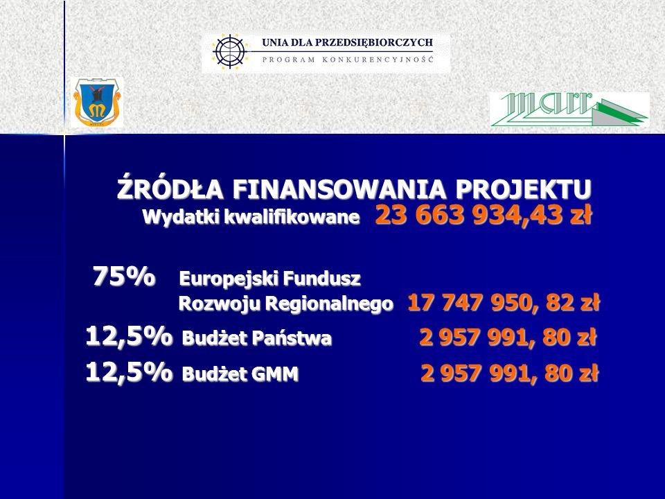 ŹRÓDŁA FINANSOWANIA PROJEKTU Wydatki kwalifikowane 23 663 934,43 zł 75% Europejski Fundusz Rozwoju Regionalnego 17 747 950, 82 zł 75% Europejski Fundu