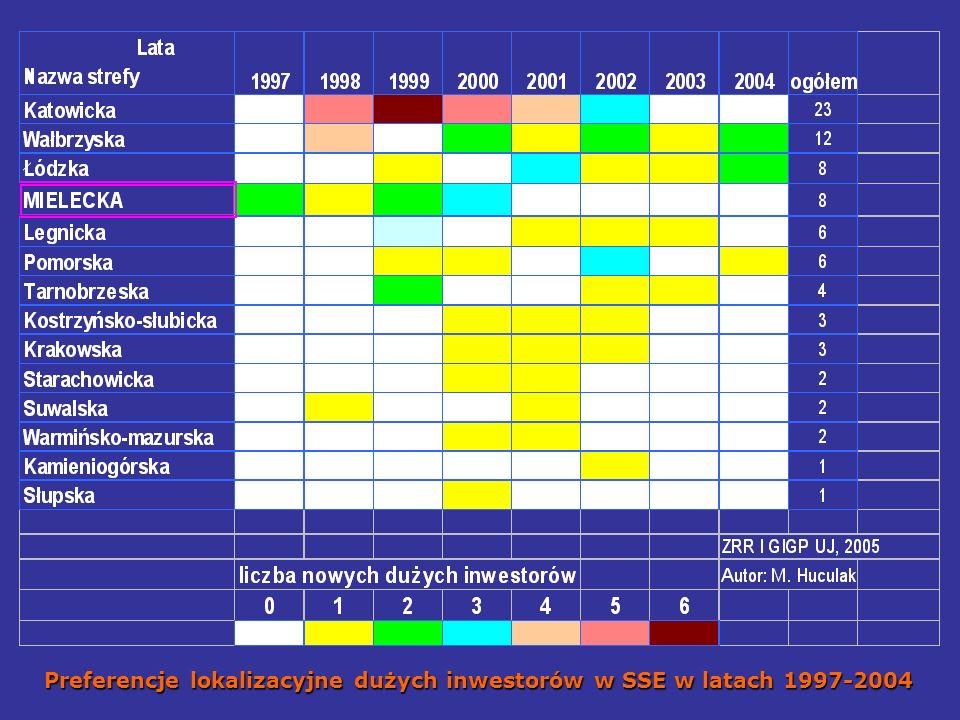 Preferencje lokalizacyjne dużych inwestorów w SSE w latach 1997-2004