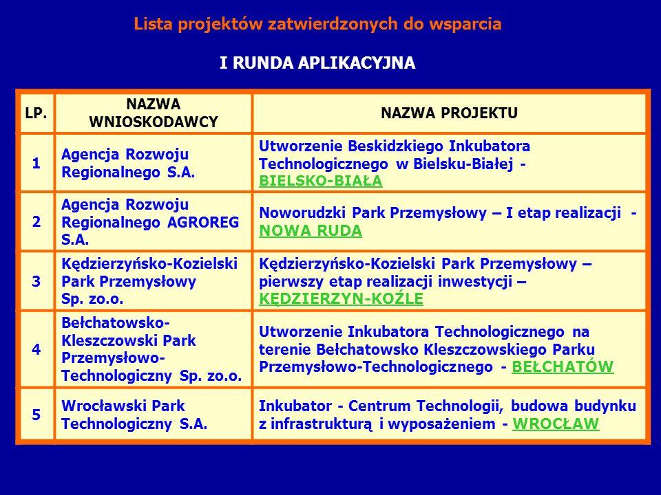 LP. NAZWA WNIOSKODAWCY NAZWA PROJEKTU 1 Agencja Rozwoju Regionalnego S.A. Utworzenie Beskidzkiego Inkubatora Technologicznego w Bielsku-Białej - BIELS