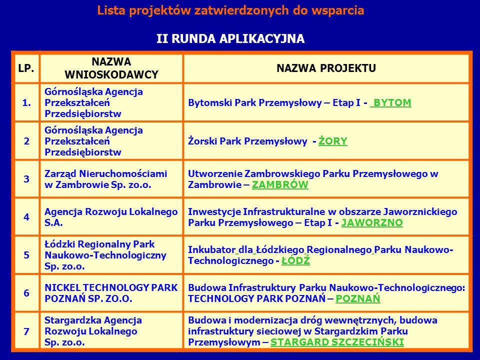 LP. NAZWA WNIOSKODAWCY NAZWA PROJEKTU 1. Górnośląska Agencja Przekształceń Przedsiębiorstw Bytomski Park Przemysłowy – Etap I - BYTOM 2 Górnośląska Ag