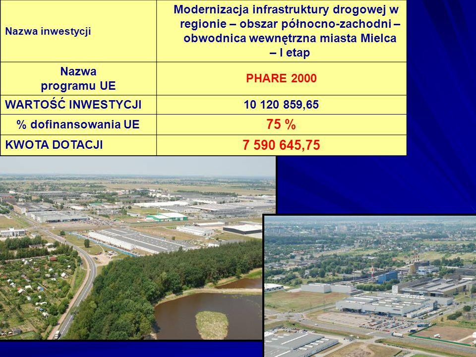 Nazwa inwestycji Rozwój małej i średniej przedsiębiorczości w okolicach Mielca PHARE 2002 Nazwa programu UE PHARE 2002 WARTOŚĆ INWESTYCJI 15 132 238,33 % dofinansowania UE 70,18 % KWOTA DOTACJI 10 620 787,49
