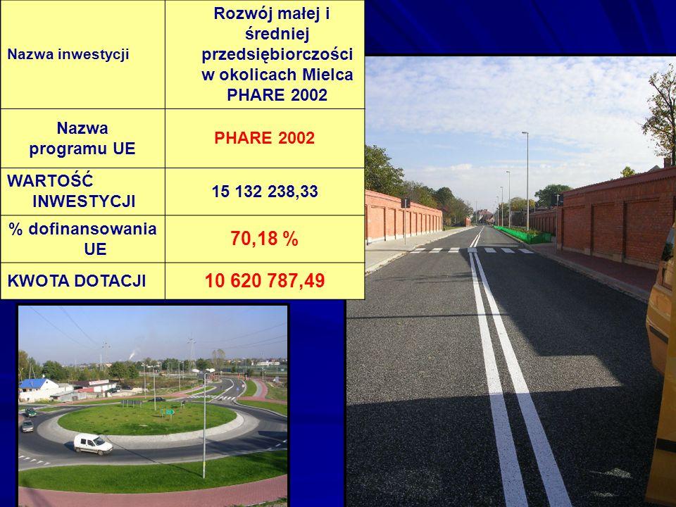 Nazwa inwestycji Rozwój małej i średniej przedsiębiorczości w okolicach Mielca PHARE 2002 Nazwa programu UE PHARE 2002 WARTOŚĆ INWESTYCJI 15 132 238,3