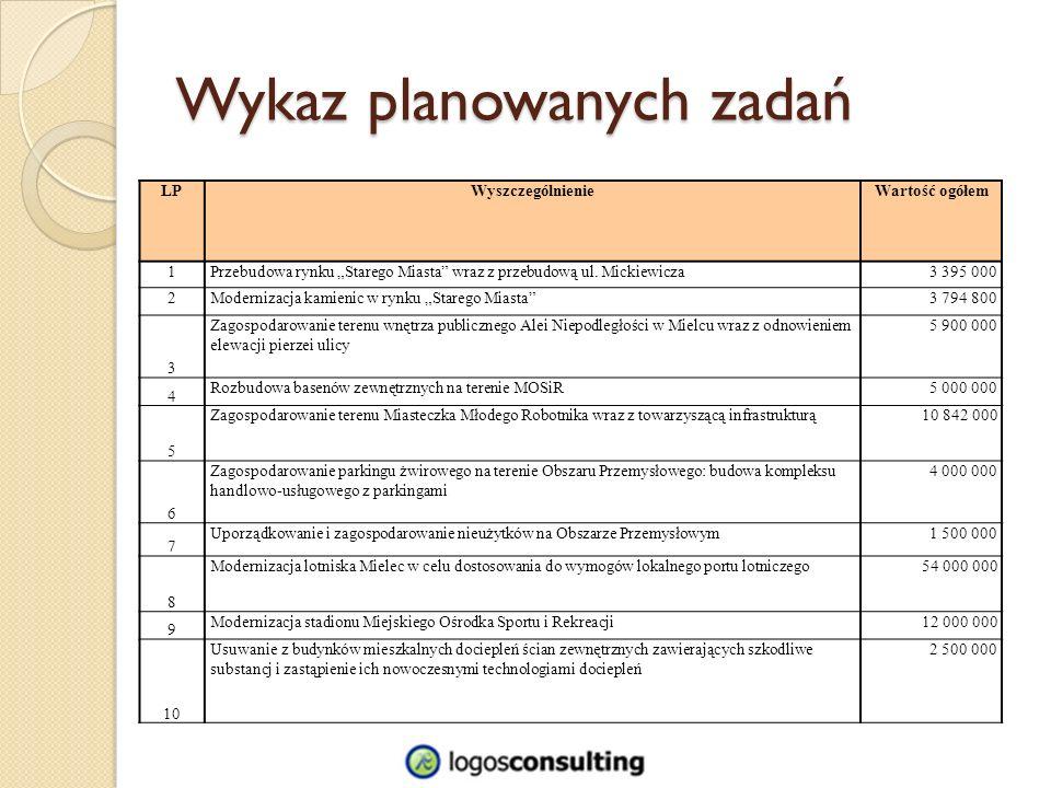 Wykaz planowanych zadań LPWyszczególnienieWartość ogółem 1Przebudowa rynku Starego Miasta wraz z przebudową ul.
