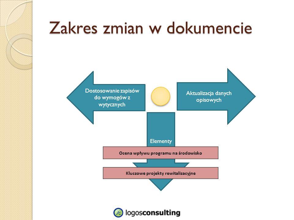 Zakres zmian w dokumencie Aktualizacja danych opisowych Elementy nowe Dostosowanie zapisów do wymogów z wytycznych Ocena wpływu programu na środowisko Kluczowe projekty rewitalizacyjne