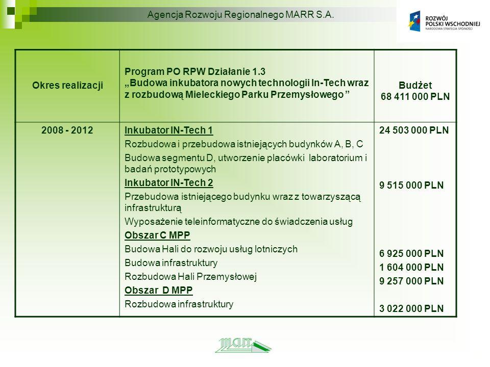 Okres realizacji Program PO RPW Działanie 1.3 Budowa inkubatora nowych technologii In-Tech wraz z rozbudową Mieleckiego Parku Przemysłowego Budżet 68