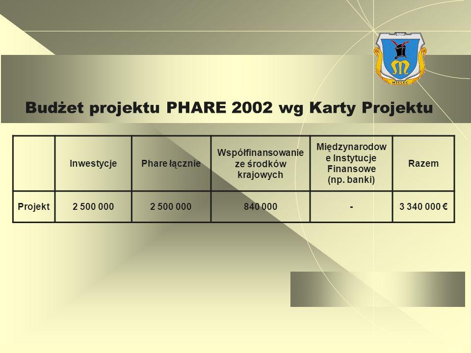 Budżet projektu PHARE 2002 wg Karty Projektu InwestycjePhare łącznie Współfinansowanie ze środków krajowych Międzynarodow e Instytucje Finansowe (np.