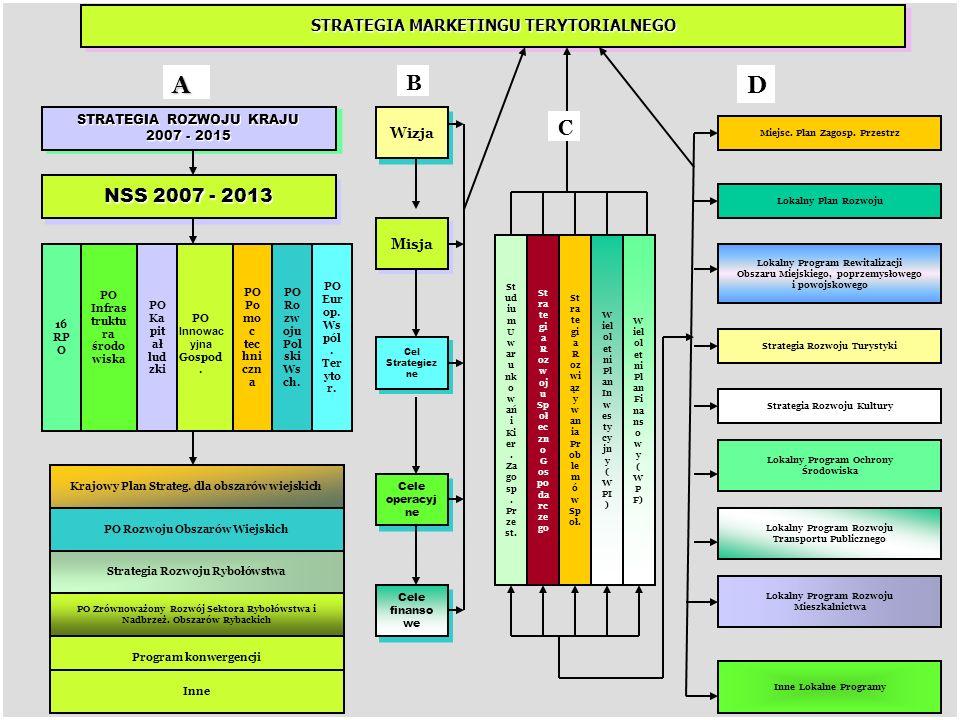 STRATEGIA ROZWOJU SPOŁECZNO-GOSPODARCZEGO MIASTA MIELCA NA LATA 2007- 2015 Z PROGNOZĄ DO ROKU 2020 Strategia jest dokumentem określającym kierunki rozwoju w zmieniających się warunkach zewnętrznych i wewnętrznych kraju, wskazującym drogę przygotowania miasta Mielca do funkcjonowania w strukturach Unii Europejskiej.