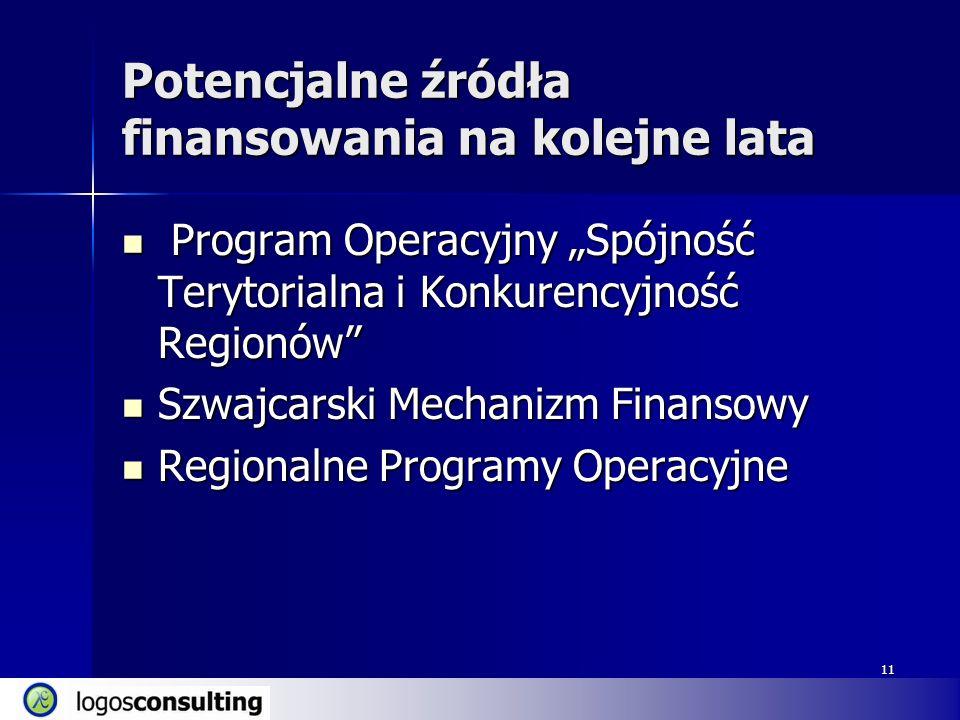 11 Potencjalne źródła finansowania na kolejne lata Program Operacyjny Spójność Terytorialna i Konkurencyjność Regionów Program Operacyjny Spójność Terytorialna i Konkurencyjność Regionów Szwajcarski Mechanizm Finansowy Szwajcarski Mechanizm Finansowy Regionalne Programy Operacyjne Regionalne Programy Operacyjne