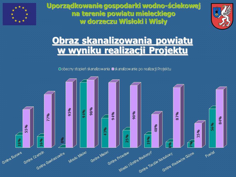 Uporządkowanie gospodarki wodno-ściekowej na terenie powiatu mieleckiego w dorzeczu Wisłoki i Wisły Obraz skanalizowania powiatu w wyniku realizacji P