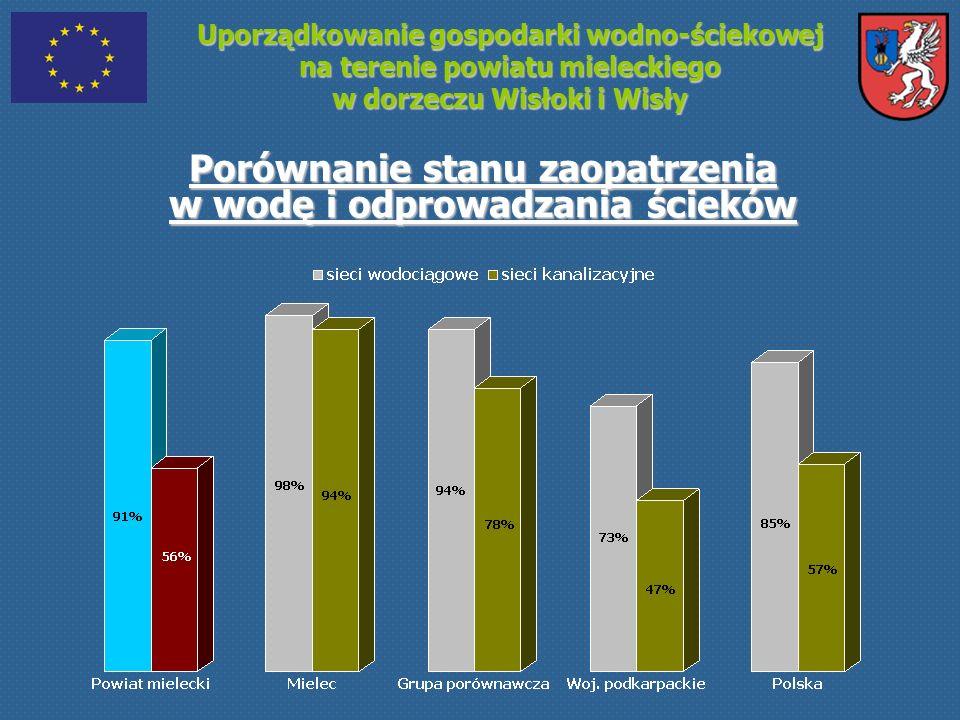 Uporządkowanie gospodarki wodno-ściekowej na terenie powiatu mieleckiego w dorzeczu Wisłoki i Wisły Gotowość Projektu Wartość zadań w Projekcie przypadających na gospodarkę ściekową: 178 mln PLN (81 % kosztów inwestycyjnych Projektu)