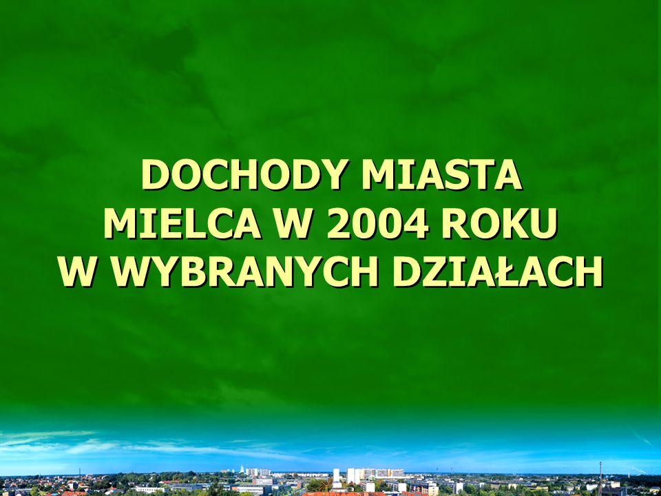 Dynamika dochodów miasta Mielca w latach 2003-2004
