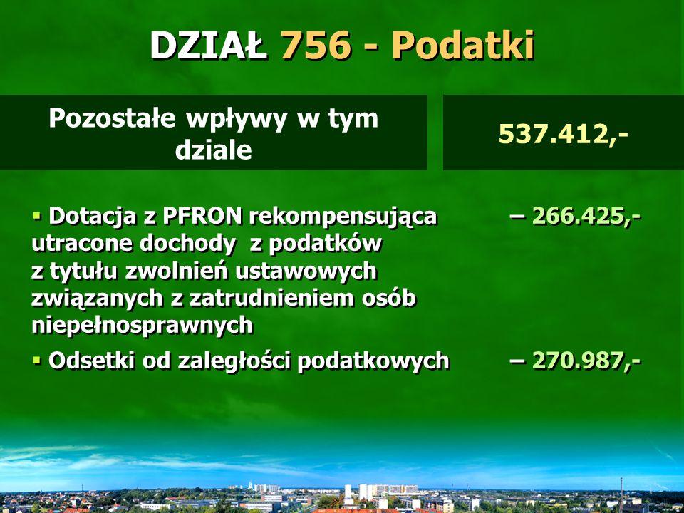 DZIAŁ 756 - Podatki Prognoza wpływów podawana jest przez Urząd Skarbowy.