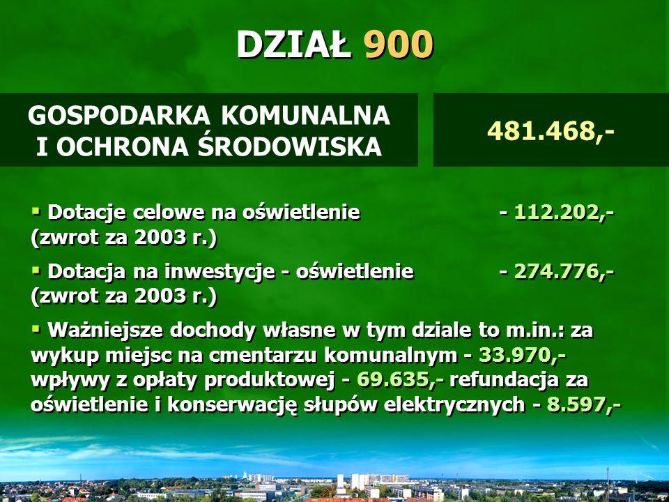 DZIAŁ 854 EDUKACYJNA OPIEKA WYCHOWAWCZA 11.579,- Dotacja na kolonie dla dzieci – 4.800,- z rodzin romskich Dotacja celowa na pomoc materialną – 6.779,- dla uczniów z terenów wiejskich Dotacja na kolonie dla dzieci – 4.800,- z rodzin romskich Dotacja celowa na pomoc materialną – 6.779,- dla uczniów z terenów wiejskich