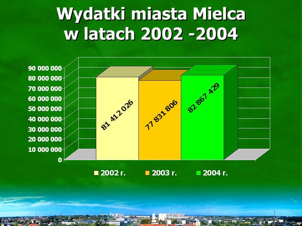 Wydatki budżetu miasta Mielca za 2004 r.