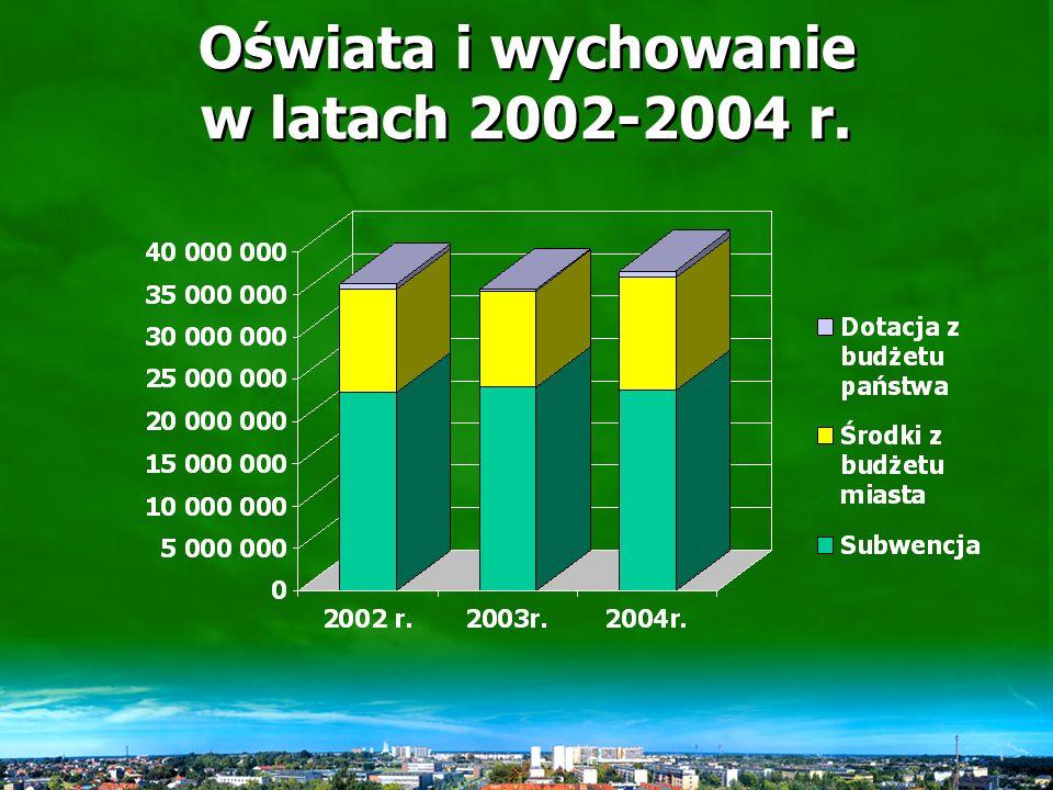Wydatki miasta Mielca w latach 2002 -2004