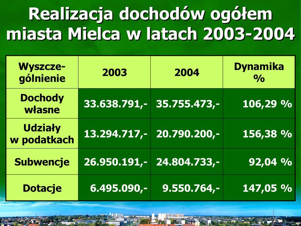 Dochody i wydatki miasta Mielca na dzień 31.12.2004 r.