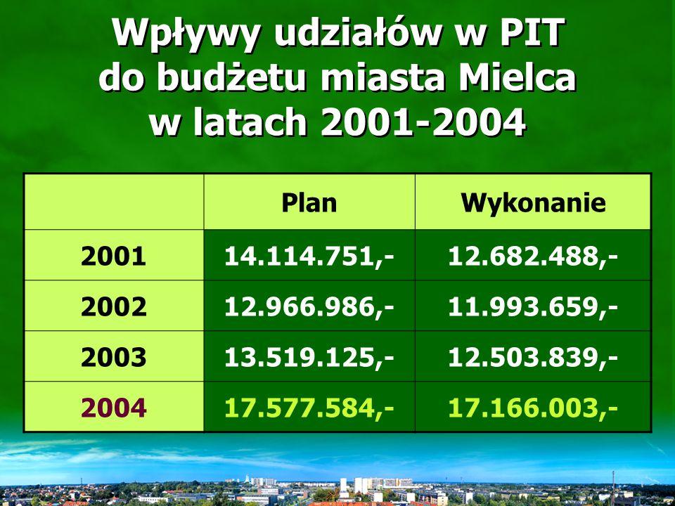 Ustawowe udziały Gminy Miejskiej Mielec w podatkach PIT i CIT w latach 2003-2004 Wg ustawy na 2003 r.