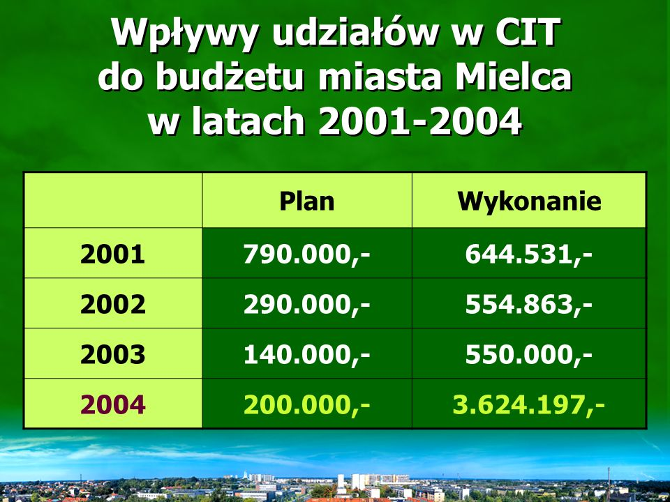 Wpływy udziałów w PIT do budżetu miasta Mielca w latach 2001-2004 PlanWykonanie 200114.114.751,-12.682.488,- 200212.966.986,-11.993.659,- 200313.519.125,-12.503.839,- 200417.577.584,-17.166.003,-