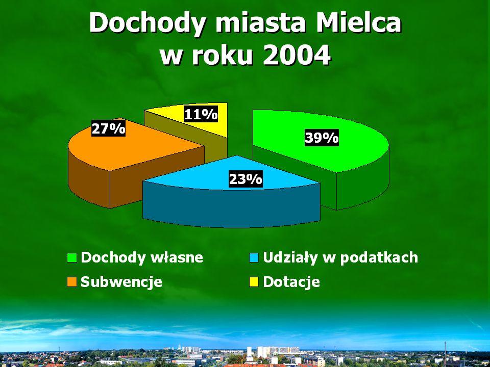 Wpływy udziałów w CIT do budżetu miasta Mielca w latach 2001-2004 PlanWykonanie 2001790.000,-644.531,- 2002290.000,-554.863,- 2003140.000,-550.000,- 2004200.000,-3.624.197,-