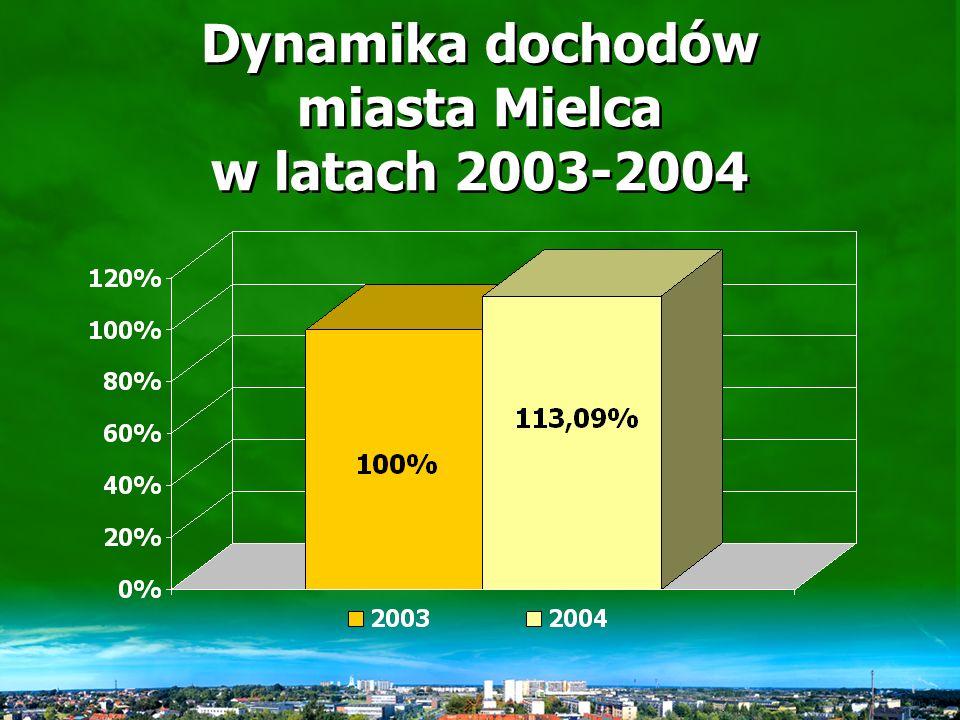 Dochody miasta Mielca w roku 2004