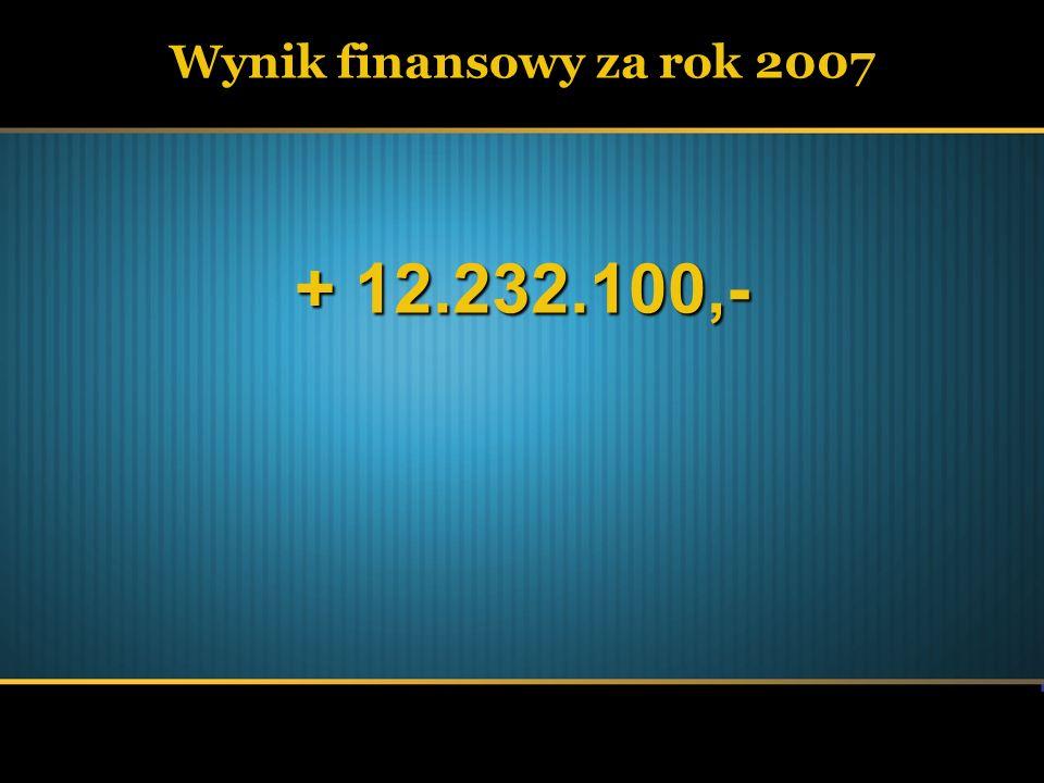 Wynik finansowy za rok 2007 + 12.232.100,-