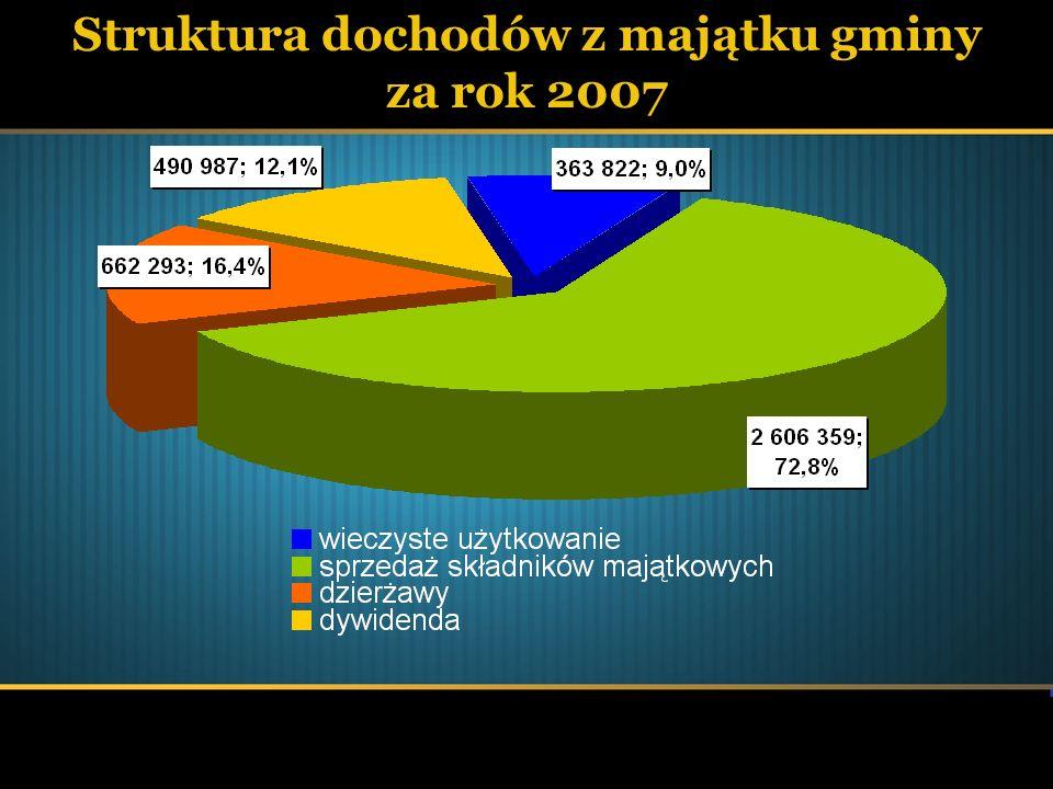 Struktura dochodów z majątku gminy za rok 2007