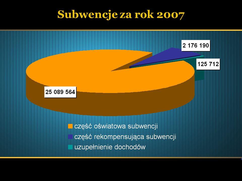 Subwencje za rok 2007