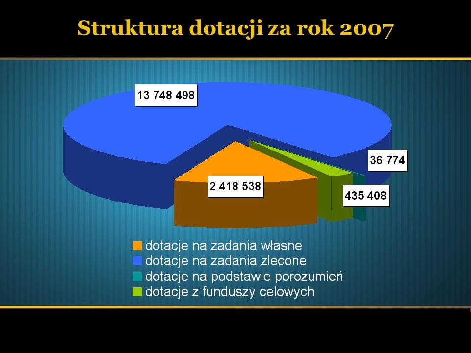 Środki pozyskane z innych źródeł (w tym ZPORR) za rok 2007