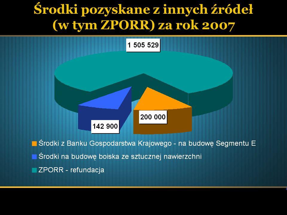 Wykonanie wydatków miasta Mielca ogółem w latach 2006 - 2007Wyszczególnienie20062007 Dynamika % Wydatki własne 98 512 070 93 698 429 95,1 Wydatki zlecone 13 065 607 13 748 498 105,2