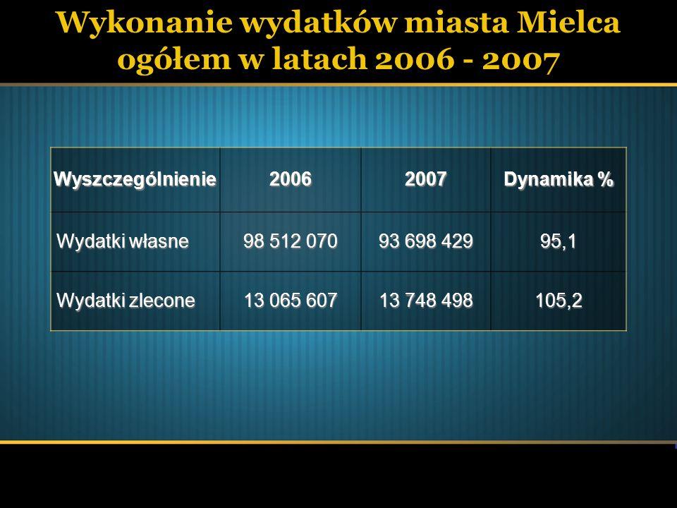 Wykonanie wydatków miasta Mielca ogółem w latach 2006 - 2007Wyszczególnienie20062007 Dynamika % Wydatki własne 98 512 070 93 698 429 95,1 Wydatki zlec