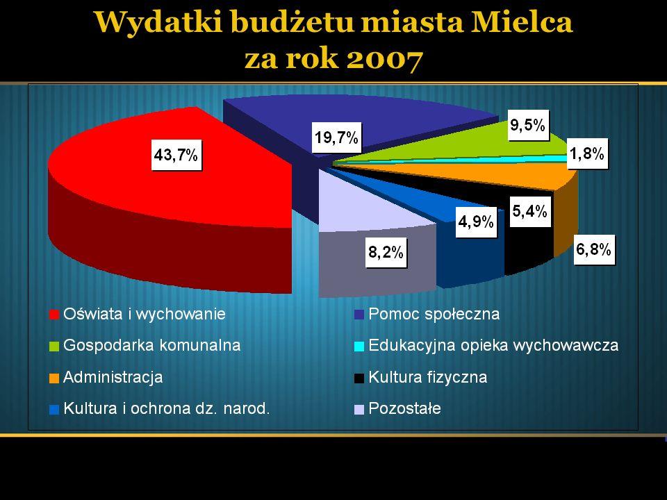 Wydatki budżetu miasta Mielca za rok 2007