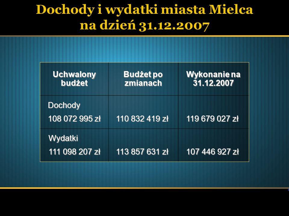 Dochody i wydatki miasta Mielca na dzień 31.12.2007 Uchwalony budżet Budżet po zmianach Wykonanie na 31.12.2007 Dochody 108 072 995 zł 110 832 419 zł