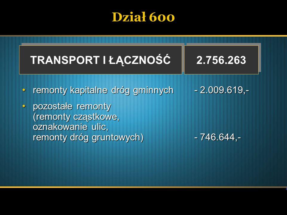 Dział 600 TRANSPORT I ŁĄCZNOŚĆ TRANSPORT I ŁĄCZNOŚĆ 2.756.263 remonty kapitalne dróg gminnych- 2.009.619,-remonty kapitalne dróg gminnych- 2.009.619,-