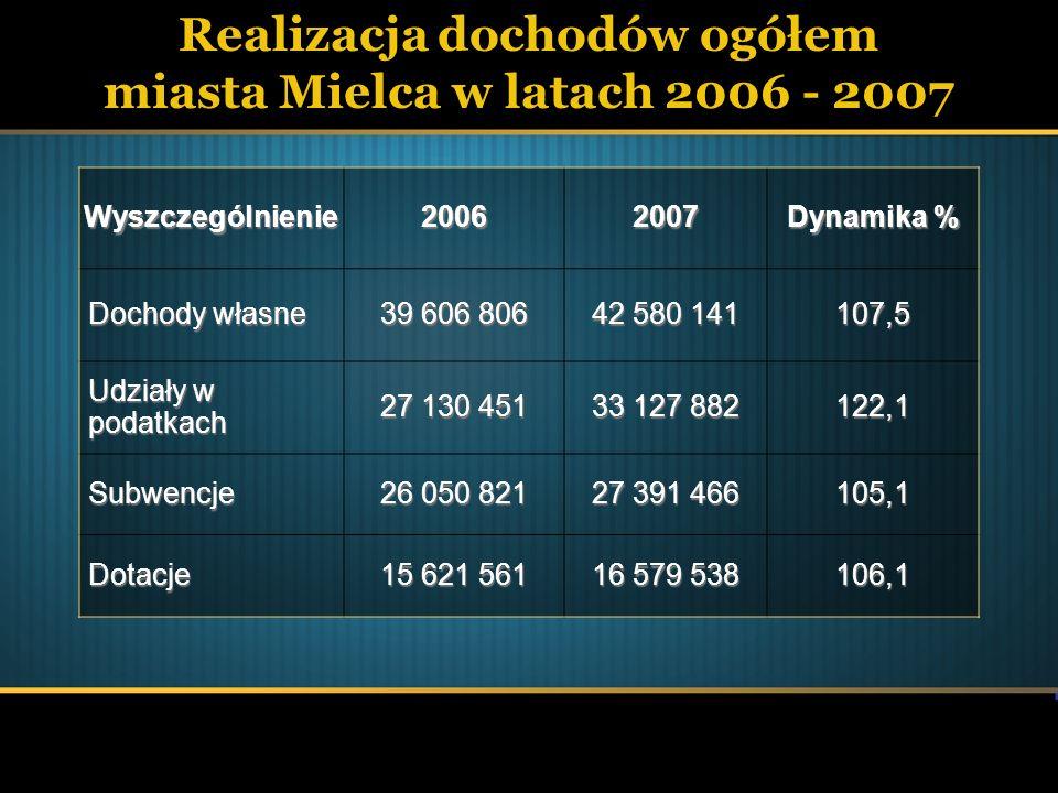 Realizacja dochodów ogółem miasta Mielca w latach 2006 - 2007Wyszczególnienie20062007 Dynamika % Dochody własne 39 606 806 42 580 141 107,5 Udziały w