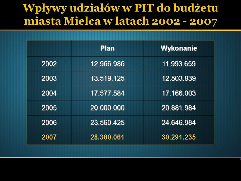 Wpływy udziałów w CIT do budżetu miasta Mielca w latach 2002 - 2007PlanWykonanie 2002290.000554.863 2003140.000550.000 2004200.0003.624.197 20052.000.0001.525.021 20062.000.0002.483.466 20071.380.0002.836.647