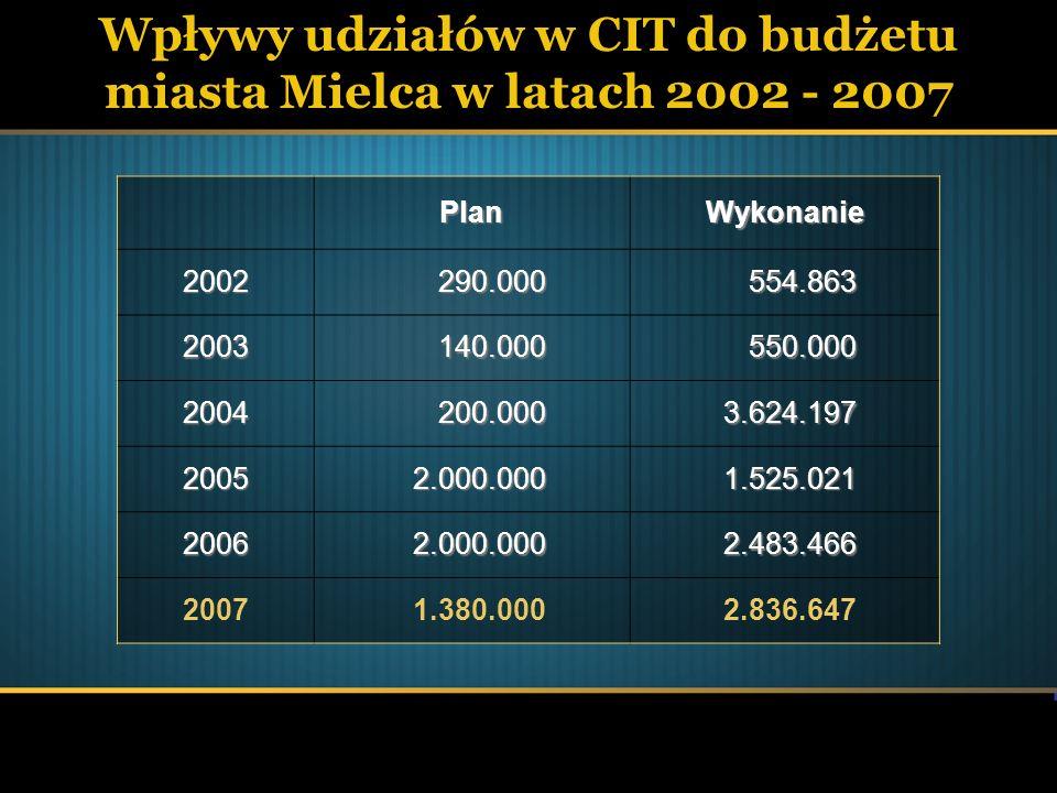 Wpływy udziałów w CIT do budżetu miasta Mielca w latach 2002 - 2007PlanWykonanie 2002290.000554.863 2003140.000550.000 2004200.0003.624.197 20052.000.