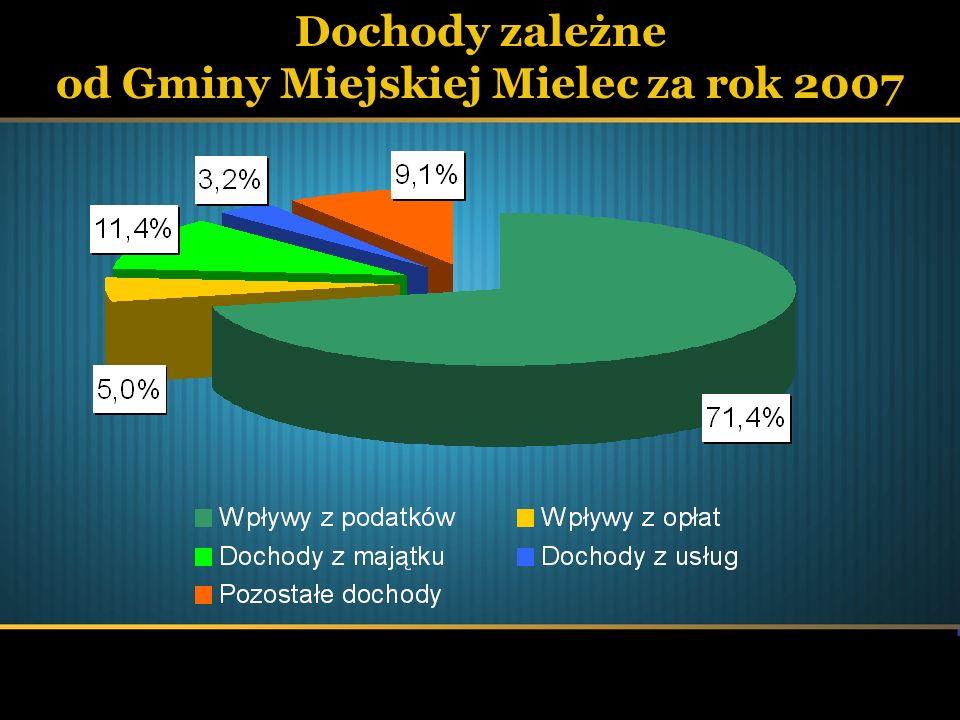 Dochody zależne od Gminy Miejskiej Mielec za rok 2007