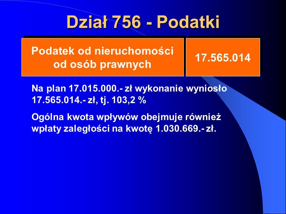 Dział 756 - Podatki Podatek od nieruchomości od osób prawnych Podatek od nieruchomości od osób prawnych 17.565.014 Na plan 17.015.000.- zł wykonanie wyniosło 17.565.014.- zł, tj.