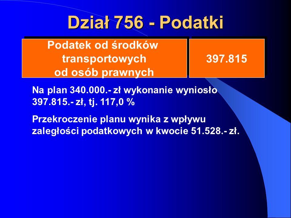Dział 756 - Podatki Podatek od środków transportowych od osób prawnych Podatek od środków transportowych od osób prawnych 397.815 Na plan 340.000.- zł wykonanie wyniosło 397.815.- zł, tj.