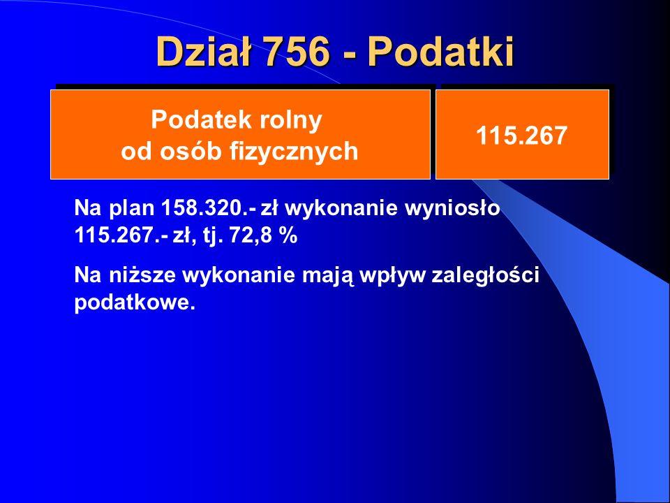 Dział 756 - Podatki Podatek rolny od osób fizycznych Podatek rolny od osób fizycznych 115.267 Na plan 158.320.- zł wykonanie wyniosło 115.267.- zł, tj.