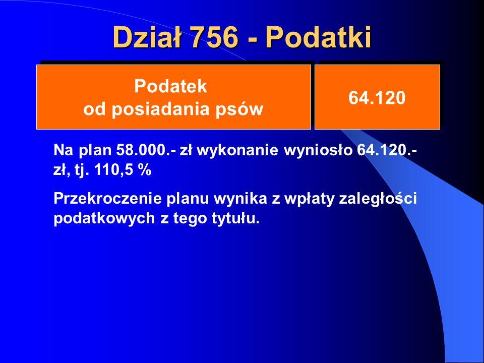 Dział 756 - Podatki Podatek od posiadania psów 64.120 Na plan 58.000.- zł wykonanie wyniosło 64.120.- zł, tj.