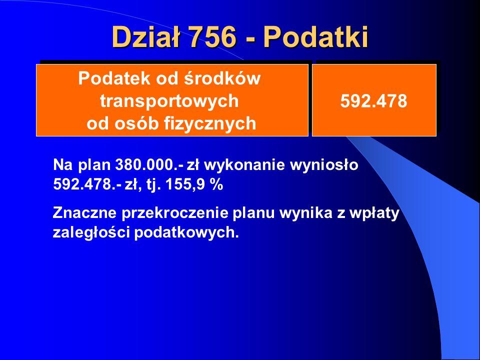 Dział 756 - Podatki Podatek od środków transportowych od osób fizycznych Podatek od środków transportowych od osób fizycznych 592.478 Na plan 380.000.- zł wykonanie wyniosło 592.478.- zł, tj.
