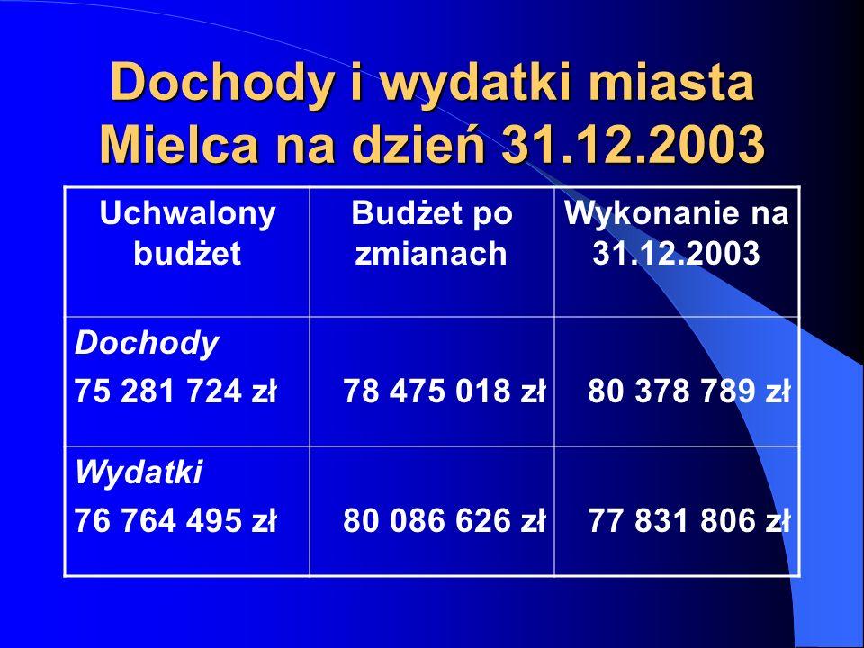 Dochody i wydatki miasta Mielca na dzień 31.12.2003