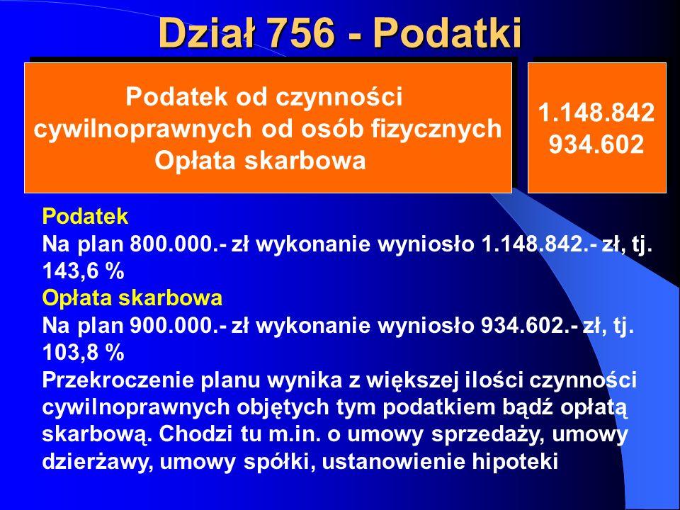 Dział 756 - Podatki Podatek od czynności cywilnoprawnych od osób fizycznych Opłata skarbowa Podatek od czynności cywilnoprawnych od osób fizycznych Opłata skarbowa 1.148.842 934.602 1.148.842 934.602 Podatek Na plan 800.000.- zł wykonanie wyniosło 1.148.842.- zł, tj.