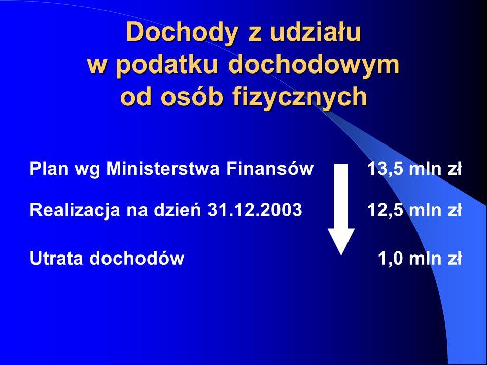 Dochody z udziału w podatku dochodowym od osób fizycznych Plan wg Ministerstwa Finansów13,5 mln zł Realizacja na dzień 31.12.200312,5 mln zł Utrata dochodów1,0 mln zł